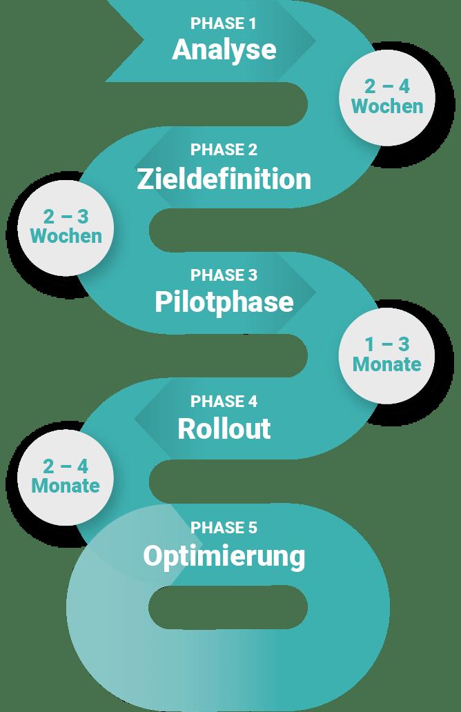 Diagramm: Die Phasen der Implementierung der DIVA Instandhaltungssoftware