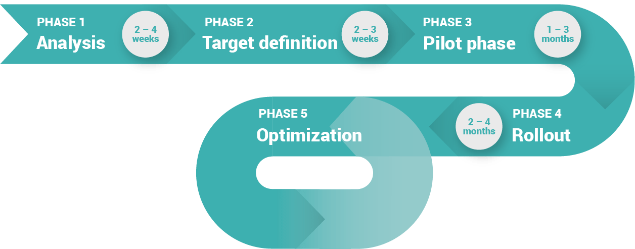 Diagramm: Phase 1: Analyze (2-4 weeks, Phase 2: Target Definition (2-3 weeks), Phase 3: Pilotphase (1-3 months), Phase 4: Rollout (2-4 months), Phase 5: Optimization